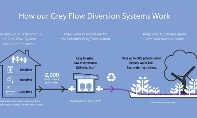 Cost of greywater system and installation